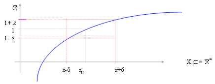 Limite Finito Per X Che Tende A Un Valore Finito.Concetti Di Base Funzioni Spazio Reale Limiti